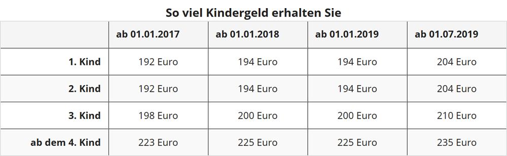 Steuererkl rung start basisangaben for Kindergeld 2018 hohe bayern