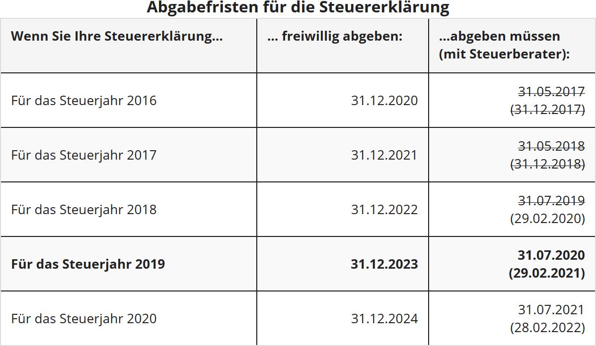 termin abgabe steuererklärung für 2018