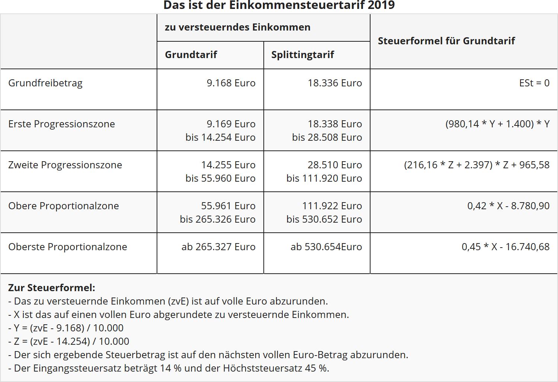 einkommensteuererklärung 2019 frist